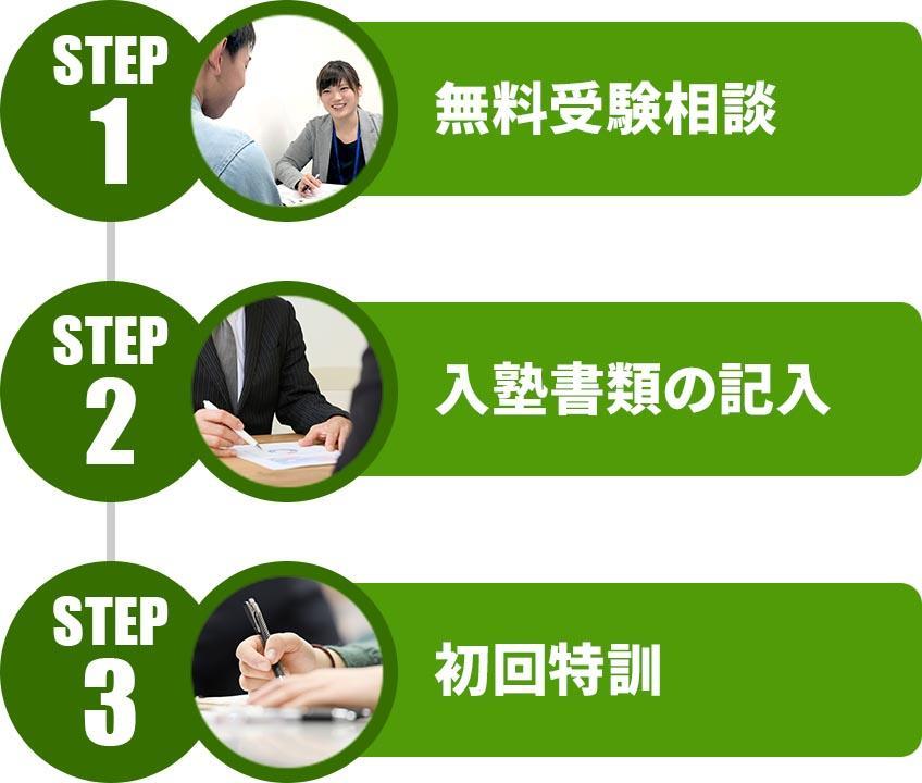 STEP1無料受験相談・STEP2入塾書類の記入・STEP3初回特訓